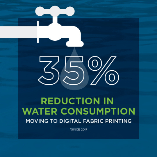 35% redoction in water consumption