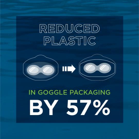 reduced plastic