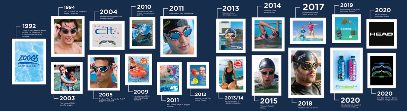 Zoggs timeline of product evolution