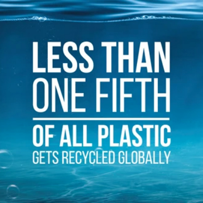 Less than one fifth of all plastic gets recycled globally